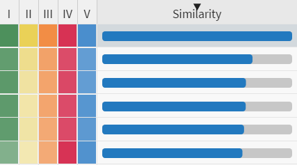 Example of similarity ratings